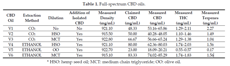 only one was not adulterated, meaning it was neither diluted nor contained any added CBD isolates. All the other CBD oils were adulterated with both added CBD isolate and other oils. Other oil additives included hemp seed oil, medium chain triglycerides (e.g. grapeseed, sesame seed, avocado and coconut oils), and olive oil.